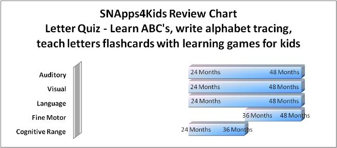 Bridgingapps reviewed app letter quiz learn abcs write alphabet snapps4kids thecheapjerseys Gallery